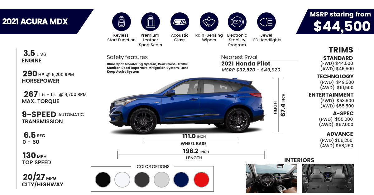 2021 Acura MDX Price, Engine, 0-60, MPG, Trims, and Specs infograph