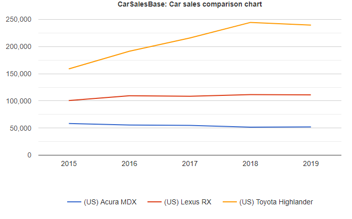 Sales Curve of 2020 Acura MDX SUV
