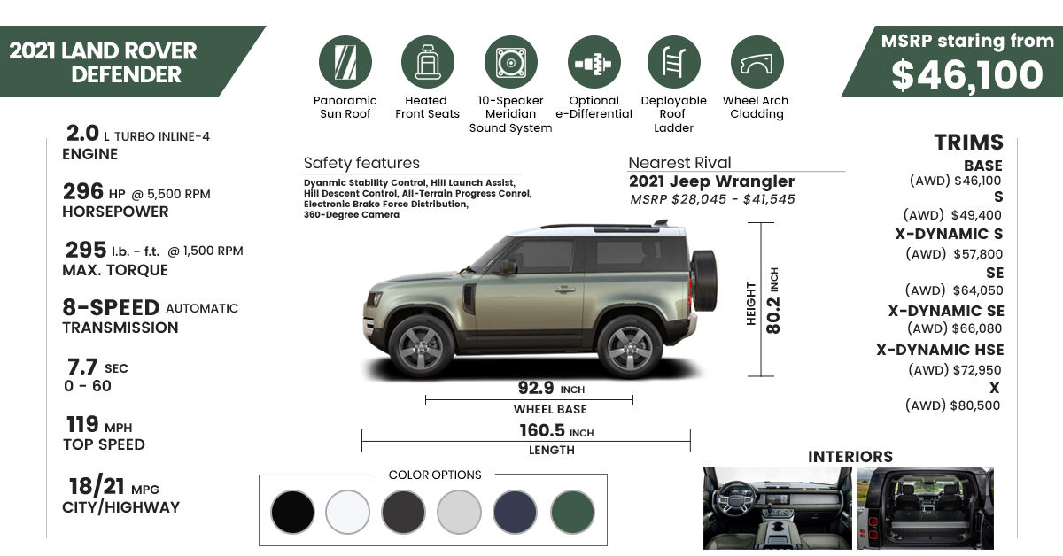 2021 land rover defender engine, price, rivals, dimensions, 0-60, quarter mile, review