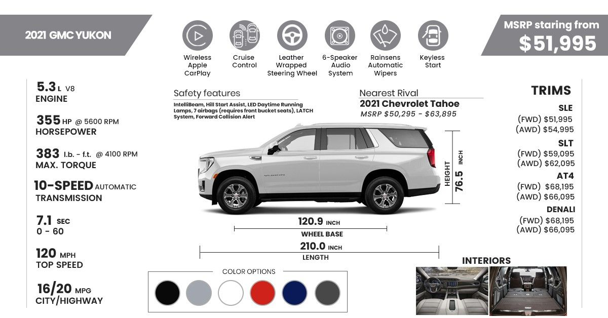 2021 GMC Yukon Specs and Features Infograph