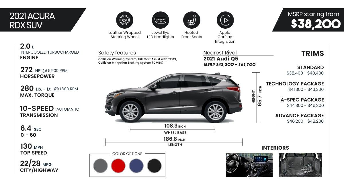 2021 Acura Rdx Price Review And Buying Guide Carindigo Com