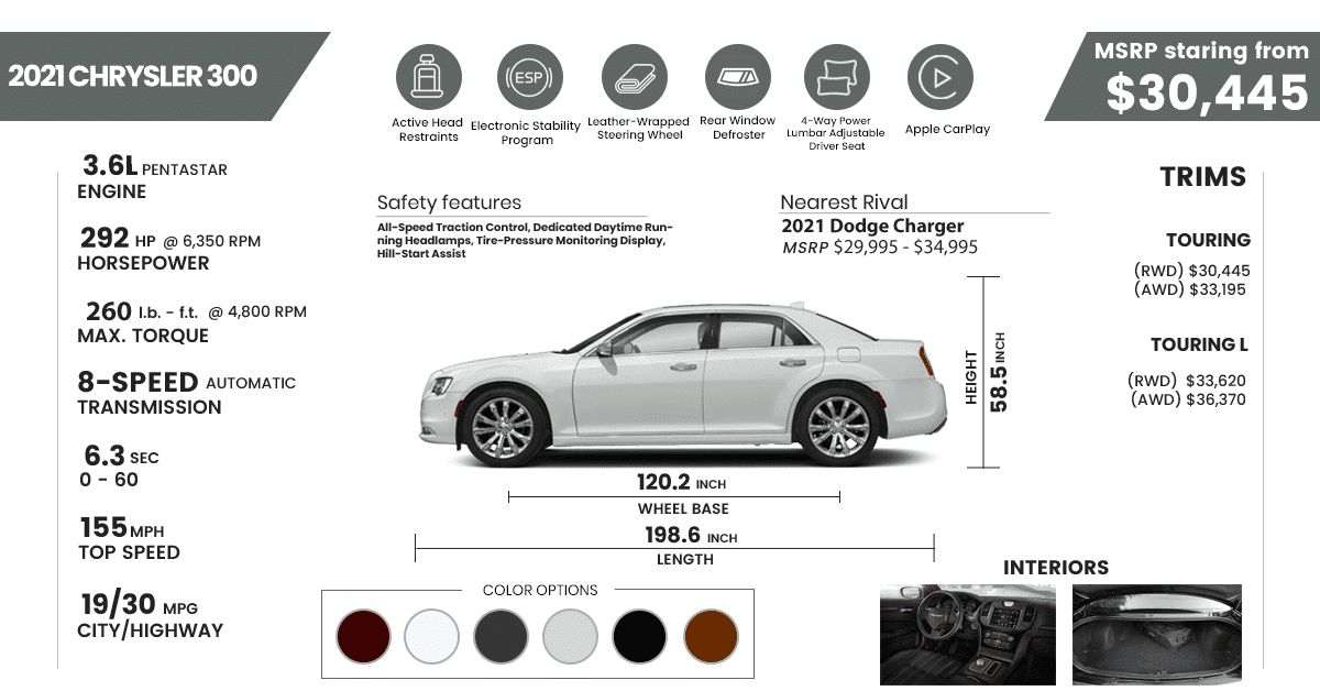 2021 Chrysler 300 specs and features infograph