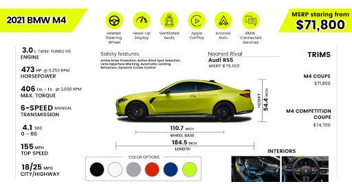2021 BMW M4 Coupe Price and Specifications Inforgraph