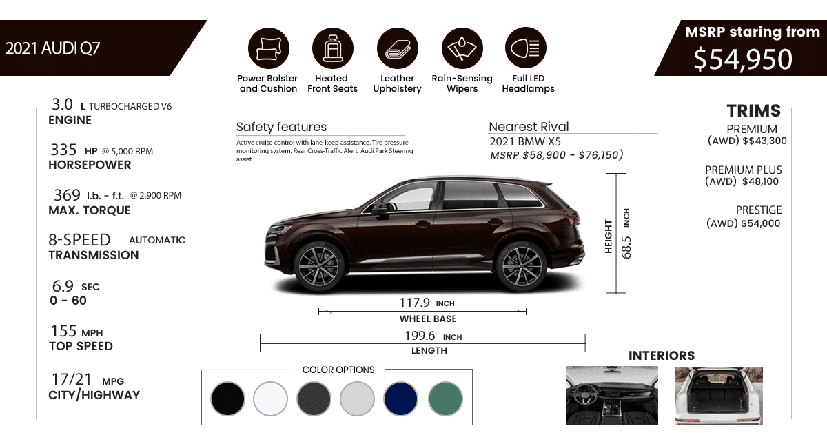2021 audi q7 Specs and Features infograph